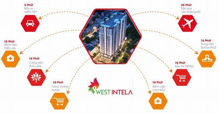 Tiềm năng vô cùng lớn của dự án West Intela mang lại cho cư dân đô thị tương lại
