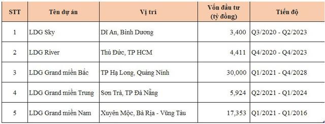 Thông tin 5 dự án của LDG Group công bố vào năm 2020. Trong đó có dự án LDG Grand Miền Nam tại Bà Rịa - Vũng Tàu được đầu tư khoảng17.353 tỷ đồng